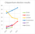 Chippenham election results.png