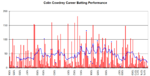 Colin Cowdrey - Red lines are Cowdrey's individual Test innings scores (blue dot indicates finished not out). Blue line is the average of the past ten innings