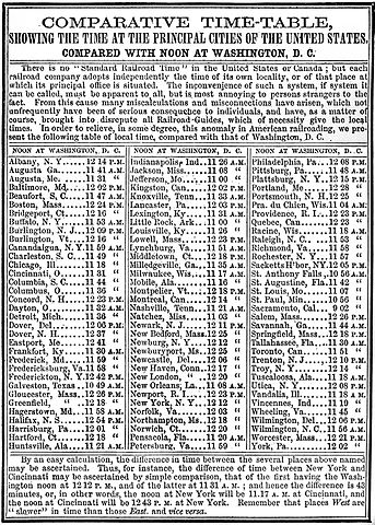 Index des heures de différentes villes américaines, <span style=