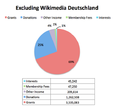 Components of Total Support & Revenue excluding Wikimedia Deutschland.png