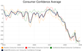 Consumer confidence average Jan 2009.png