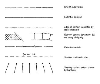 Plan (archaeology) - Fig 2. edge of context conventions