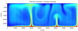 Heat transfer - Simulation of thermal convection in the Earth's mantle. Colors span from red and green to blue with decreasing temperatures. A hot, less-dense lower boundary layer sends plumes of hot material upwards, and cold material from the top moves downwards.