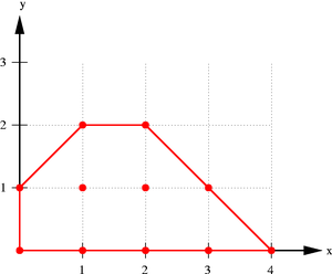 Convex hull - Convex hull of some points in the plane