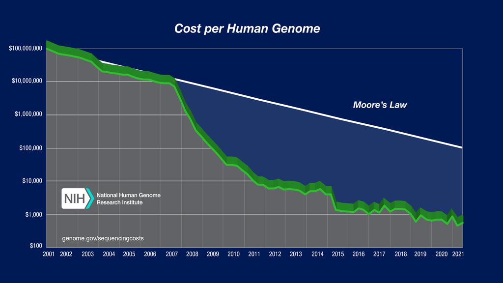 1024px Cost per Genome
