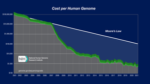Genome Project-Write - Since the Human Genome Project first sequenced the human genome from 1987 to 2004 at a cost of US$ 3 billion, costs have fallen precipitously, outpacing even Moore's law, and were ≈US$1,000 in 2015. More widely available genome sequencing has led to more data on variants of uncertain significance.