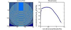 English: Low-res simulation of c-slot propella...