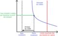 Détermination de la masse monétaire dans un modèle de monnaie endogène.png