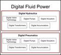 DFP Hydraulics pneumatics.png