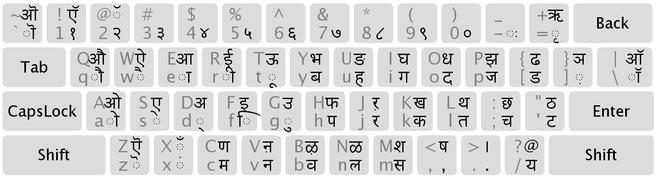 Клавиатурные раскладки для деванагари.