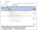 Diagram of a marine seismic survey.png