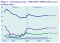Energy-prices-50y.png