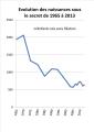 Evolution du nombre des naissances sous le secret 1965 2013 (2).png