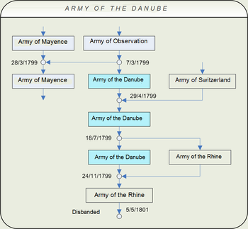 Chart diagramming the evolution of the Army of the Rhine shows a complex of boxes demonstrating how the army was created out of divisions from nearby armies, and then merged back into those armies.