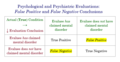 False-Positive-and-False Negative Psych-Evaluation-Conclusions.png