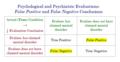 False-Positive-and-False Negative Psych-Evaluation-Conclusions.png