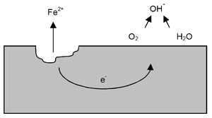 Pitting corrosion - Diagram showing a mechanism of localised corrosion developing on metal in a solution containing oxygen