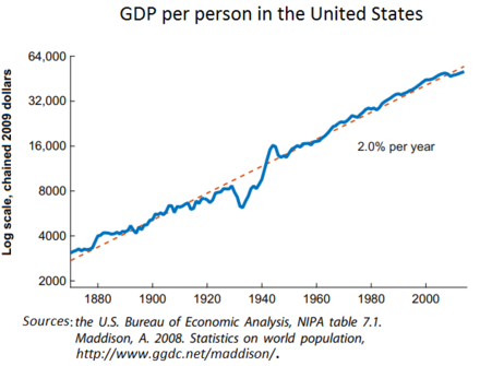 GDP per person in the United States GDP per person in the United States.png