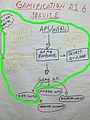 Gameficationwikiscope.jpg