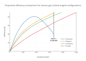 Propulsive efficiency - Propulsive efficiency comparison for various gas turbine engine configurations