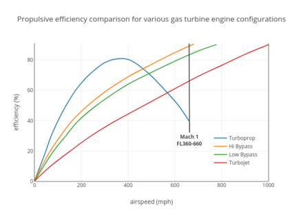 Propulsive efficiency comparison for various gas turbine engine configurations Gas turbine efficiency.png
