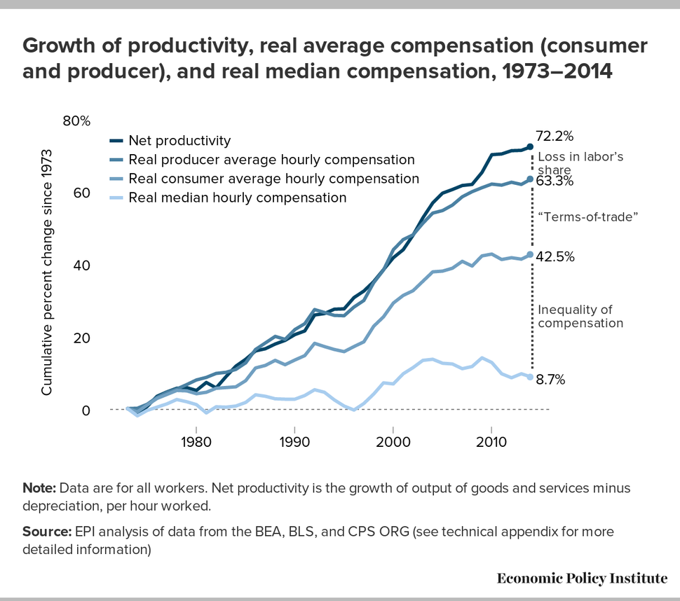 Growth of productivity, real average compensation (consumer and producer), and real median compensation, 1973-2014