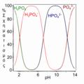 H3PO4 speciation-el.png