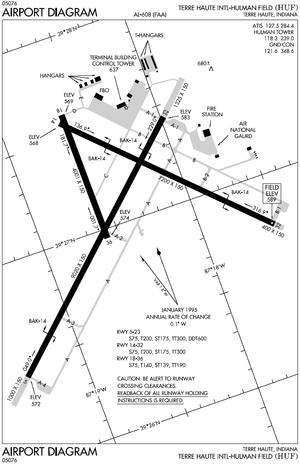 Terre Haute Regional Airport - FAA airport diagram