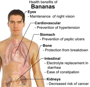English: Potential health benefits of banana c...