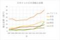 Japanese Sake Export Amount.png