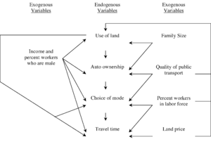Land-use forecasting - Figure – Causal arrow diagram illustrating Kain's econometric model for transportation demand