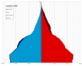 Lesotho single age population pyramid 2020.png