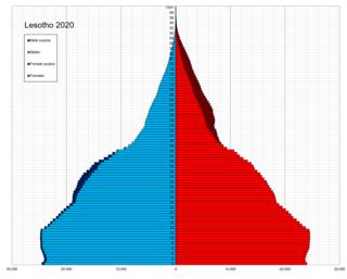 Demographics of Lesotho