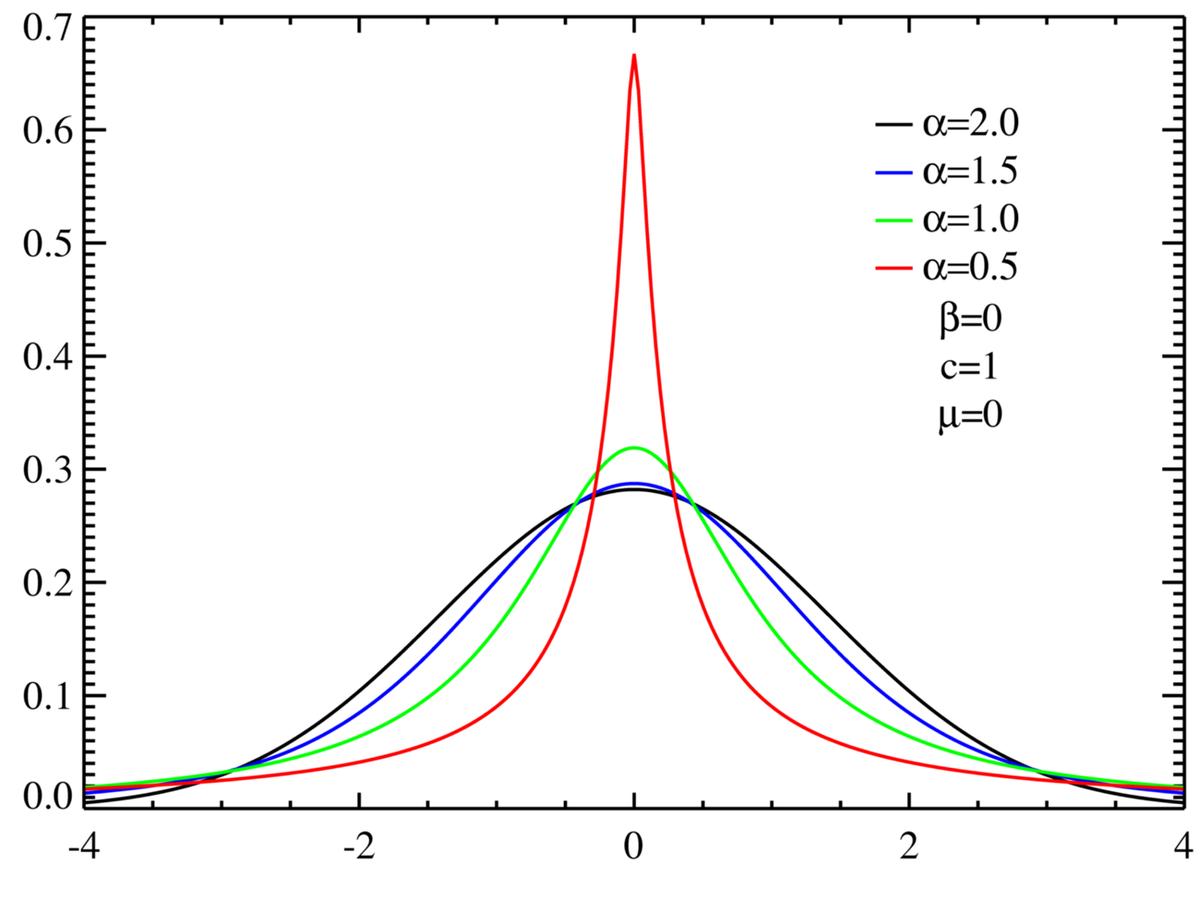Holtsmark Distribution Wikipedia