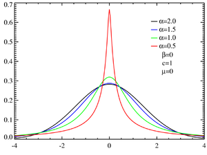 Stable distribution - Symmetric stable distributions