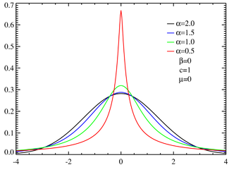 Symmetric stable distributions