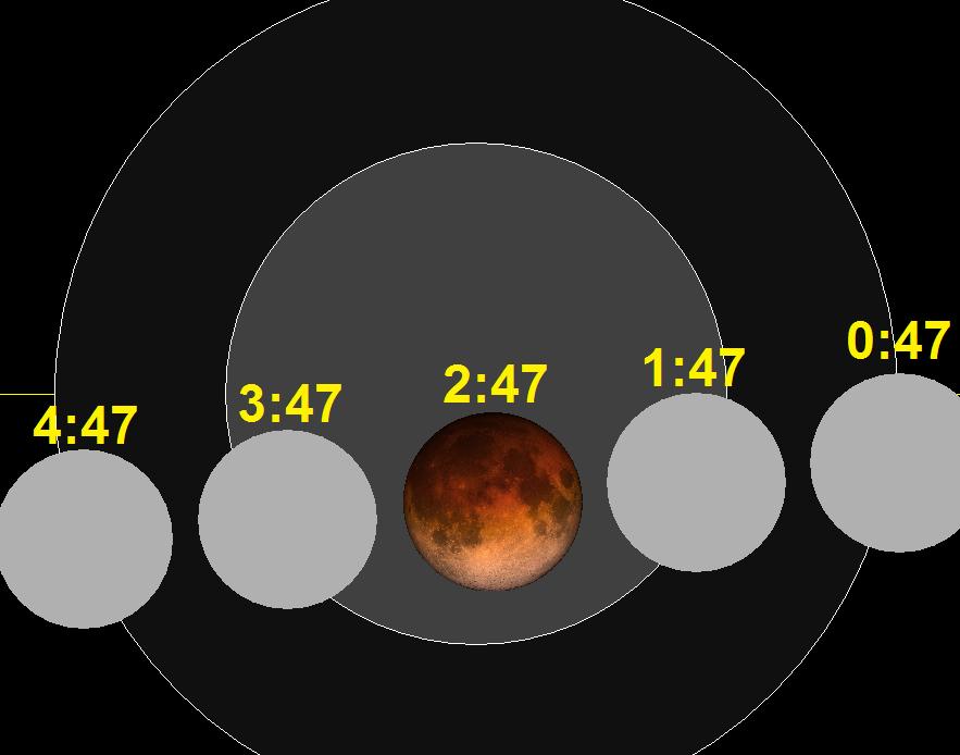Lunar eclipse chart close-2015Sep28