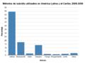 Métodos en América Latina y Caribe.png