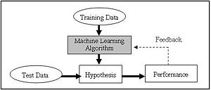 Schematic of supervised machine learning