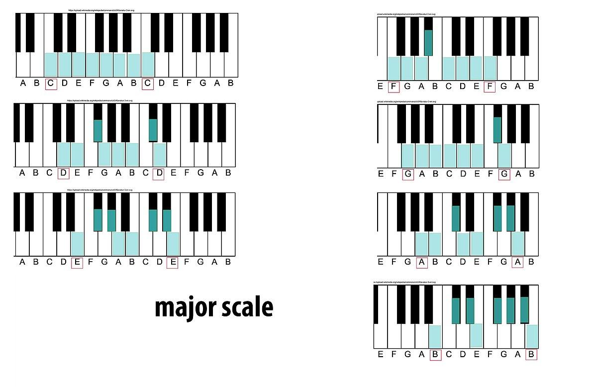 Major scale - Wikipedia