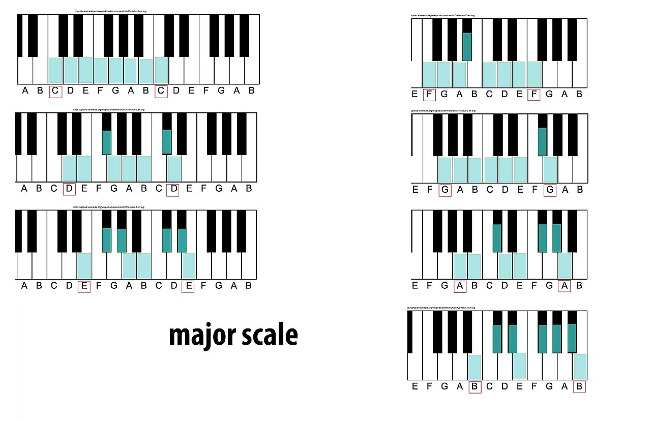 Major scale   Wikiwand