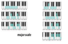 graphic regarding Printable Piano Scales identify Hefty scale - Wikipedia