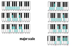 Major scale describes a type of music of acoustic tones