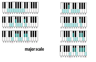 Major scale - major scales beginning with white keys