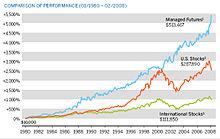 Volatility options trading correlation to managed futures