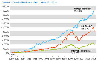 Managed futures account - Managed Futures performance history from 1980 to 2008