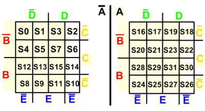 Configuração do mapa de karnaugh com 5 variaveis