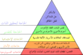 Maslow's hierarchy of needs ar.png