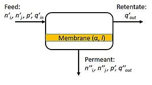 Membrane gas separation - A simplified design schematic of a membrane separation process