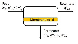 Membrane gas separation - A simplified design schematic of a membrane separation process